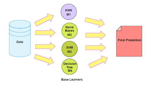 Improve Machine Learning Results with Ensemble Learning - AI, ML, Data Science Articles | Interviews | Insights | AI TIME JOURNAL