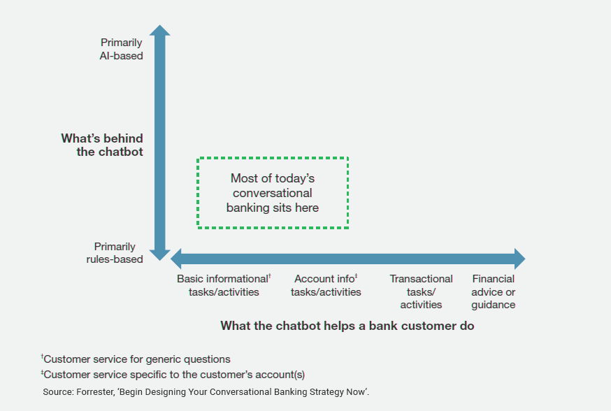 Why Customers Love Conversational Banking - AI TIME JOURNAL