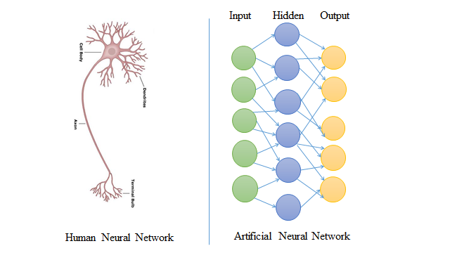 Speech Recognition using Artificial Neural Network (ANN) - AI TIME